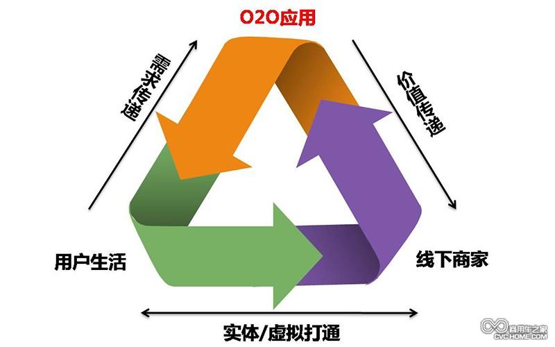 复合渠道结构图